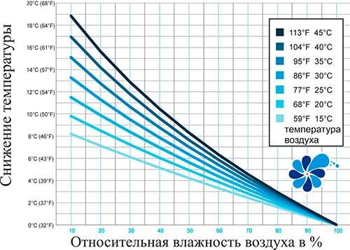 график эффективности системы туманообразования