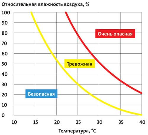 Таблица влияния влажности и температуры на птицу