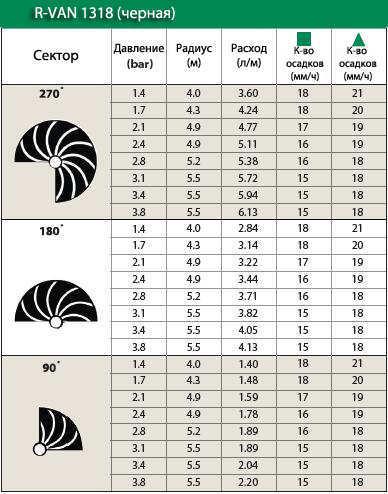 Технические характеристики форсунки Rain Bird R-VAN1318