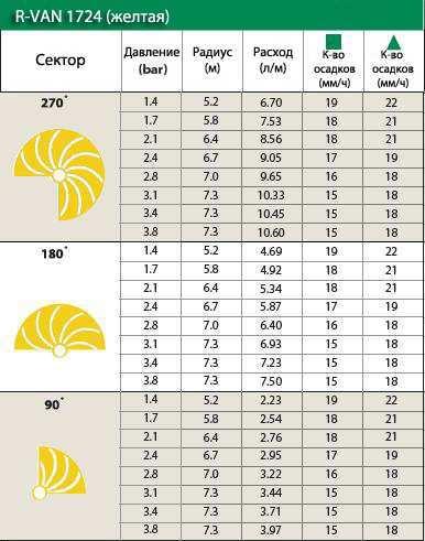 Технические характеристики форсунки Rain Bird R-VAN-1724