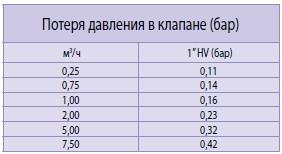 Таблица потери давления в клапанах 100-HV от Rain Bird