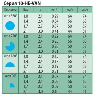 Технические характеристики форсунки Rain Bird 10-HE-VAN