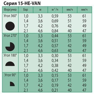Технические характеристики форсунки Rain Bird 15-HE-VAN