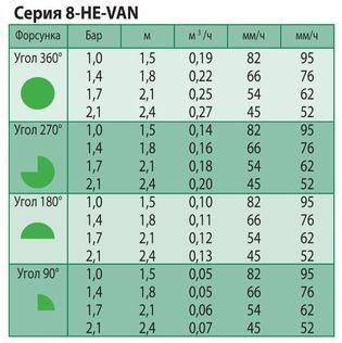 Технические характеристики форсунки Rain Bird 8-HE-VAN