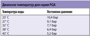 Таблица диапазона температур для клапанов серии PGA от Rain Bird