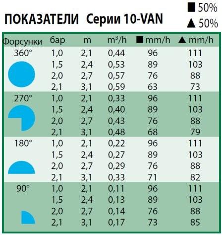 Технические характеристики форсунки Rain Bird 10-VAN