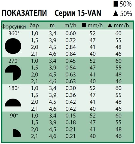 Технические харакетристики форсунки Rain Bird 15-VAN