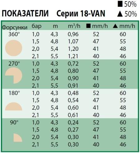 Технические характеристики форсунки Rain Bird 18-VAN