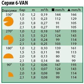 Технические характеристики форсунки Rain Bird 6-VAN