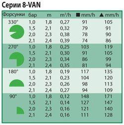 Технические характеристики форсунки Rain Bird 8-VAN
