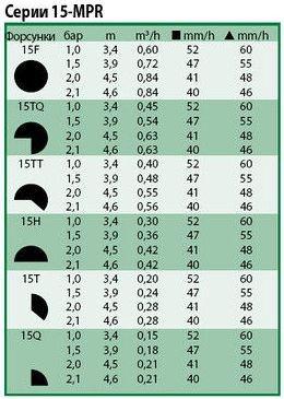 Технические характеристики форсунок Rain Bird 15-mpr