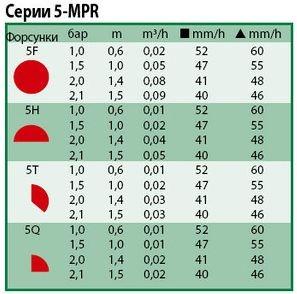 Технические показатели форсунок Rain Bird 5-mpr
