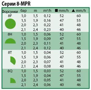 Технические характеристики форсунок Rain Bird 8-mpr