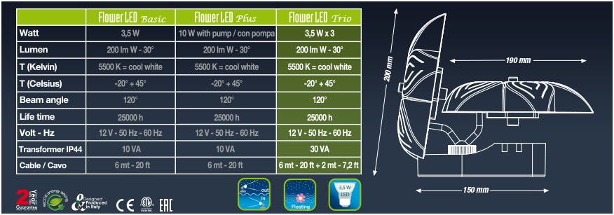 Технические характеристики Sicce Flower LED Trio