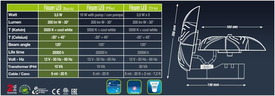 Технические характеристики Sicce Flower LED Basic