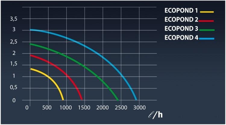 Технические характеристики фонтанных насосов Sicce EcoPond