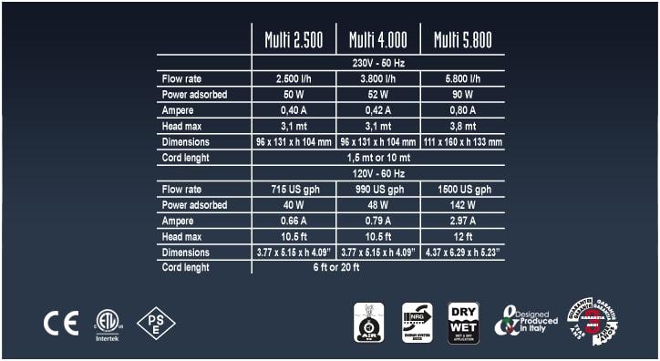 Технические характеристики фонтанных насосов Sicce Multi