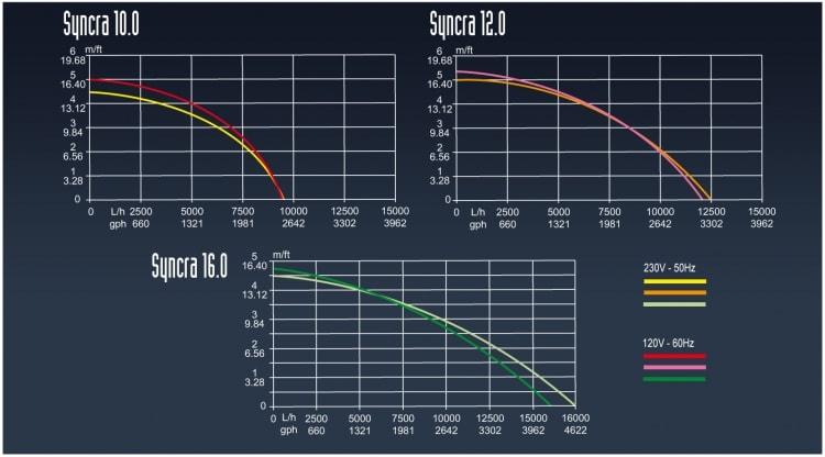 Технические характеристики насосов Syncra HF
