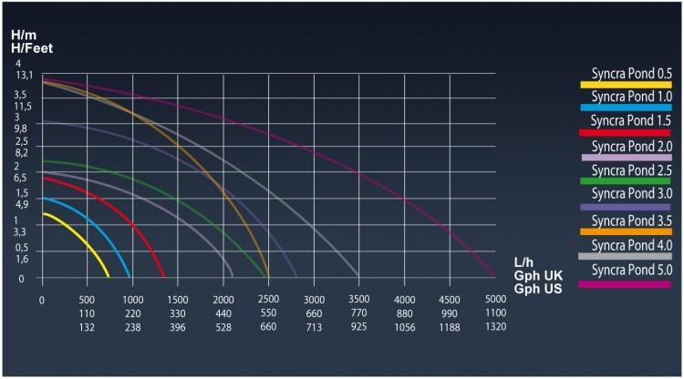 Технические характеристики фонтанных насосов Sicce Syncra Pond