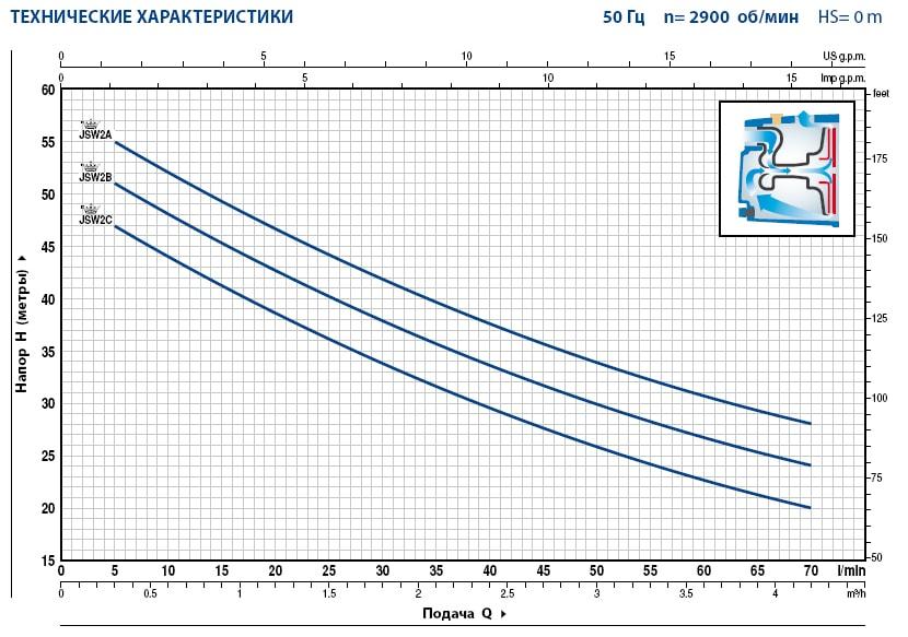 Технические характеристики насосов Pedrollo JSW