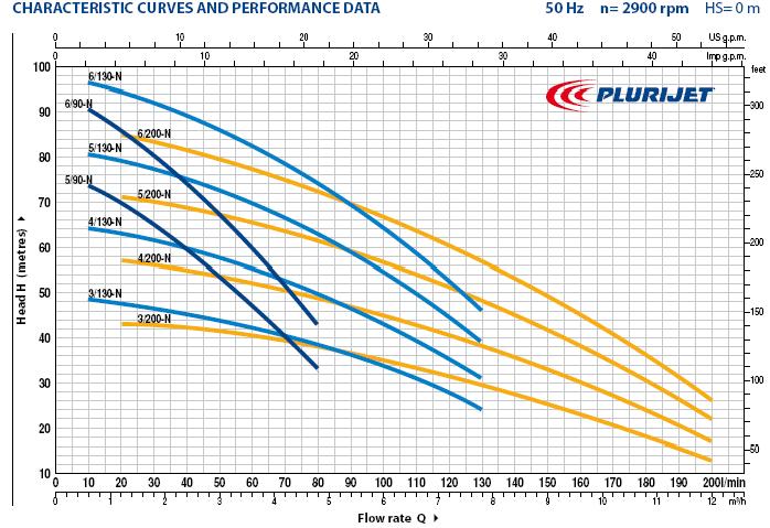 Технические характеристики насосов Pedrollo Plurijet