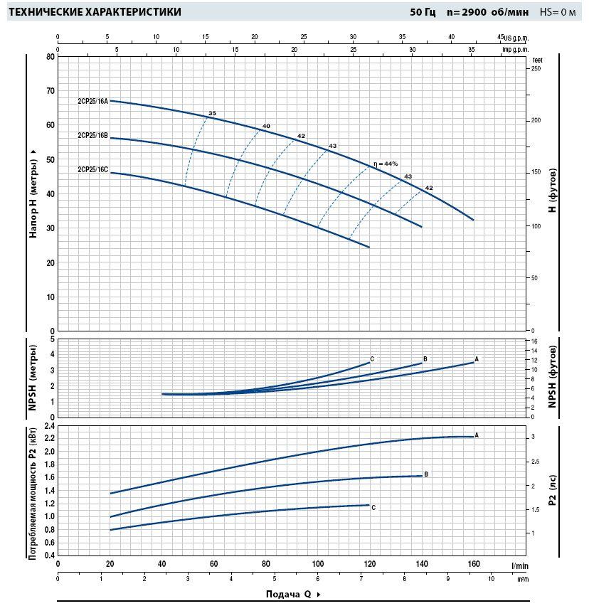 Технические характеристики насосов Pedrollo 2СРm 25/16B