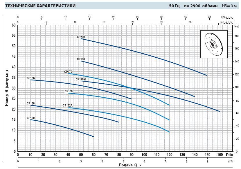Технические характеристики насосов Pedrollo СРm
