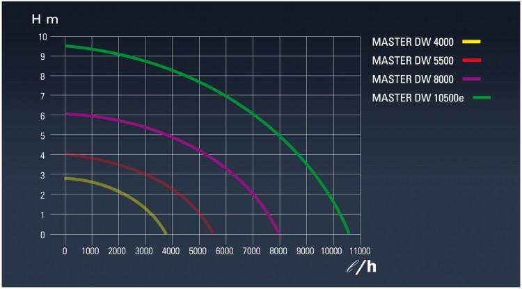 Технические характеристики дренажных насосов Sicce Master DW