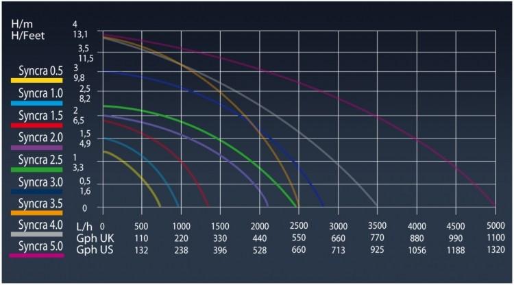 Технические характеристики дренажных насосов Sicce Syncra mt